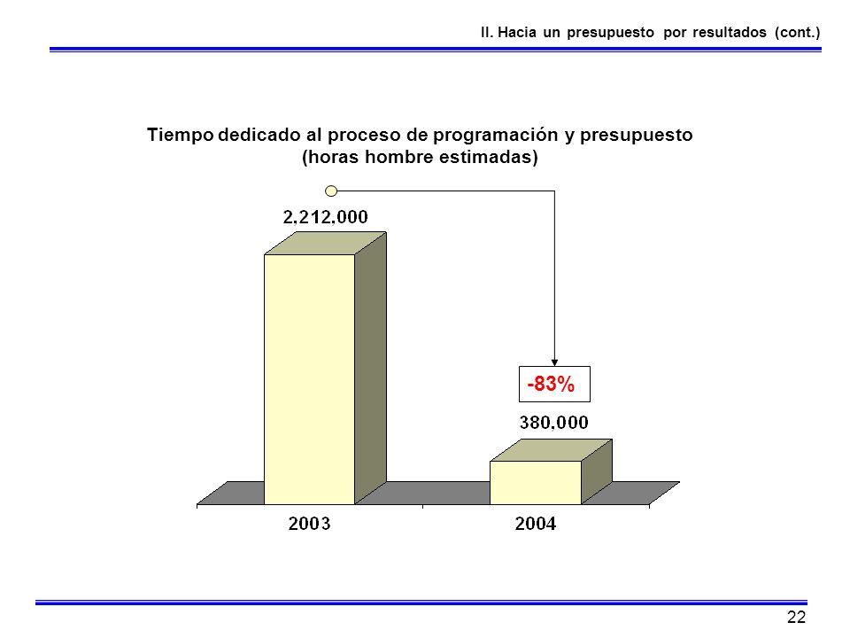 22 II. Hacia un presupuesto por resultados (cont.) Tiempo dedicado al proceso de programación y presupuesto (horas hombre estimadas) -83%