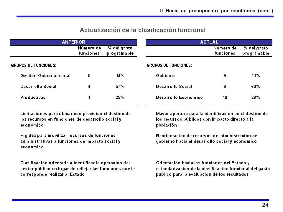 24 II. Hacia un presupuesto por resultados (cont.) Actualización de la clasificación funcional