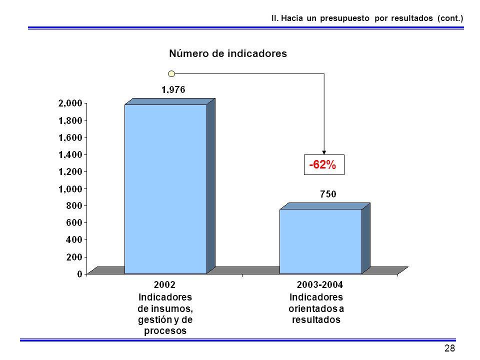 28 II. Hacia un presupuesto por resultados (cont.) Número de indicadores -62% Indicadores de insumos, gestión y de procesos Indicadores orientados a r
