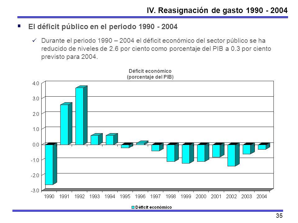 35 El déficit público en el periodo 1990 - 2004 Durante el periodo 1990 – 2004 el déficit económico del sector público se ha reducido de niveles de 2.