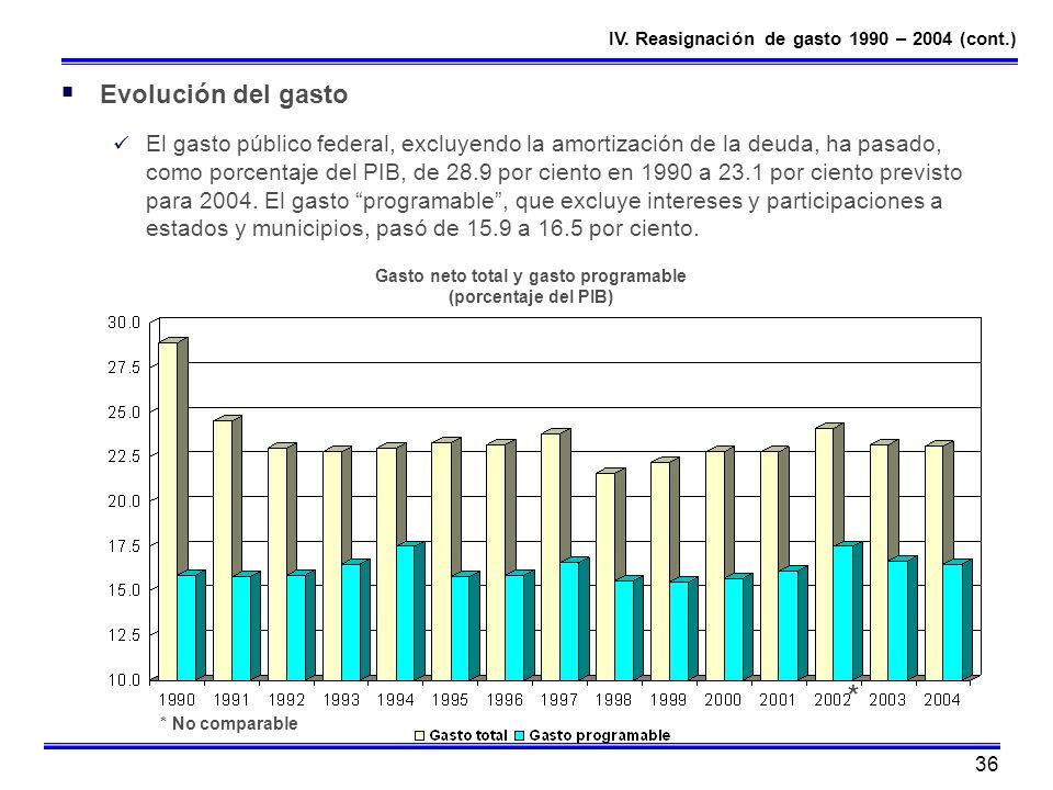 36 Evolución del gasto El gasto público federal, excluyendo la amortización de la deuda, ha pasado, como porcentaje del PIB, de 28.9 por ciento en 199