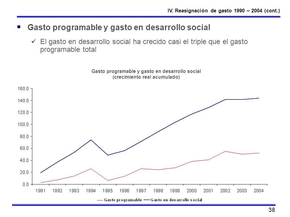38 Gasto programable y gasto en desarrollo social El gasto en desarrollo social ha crecido casi el triple que el gasto programable total Gasto program