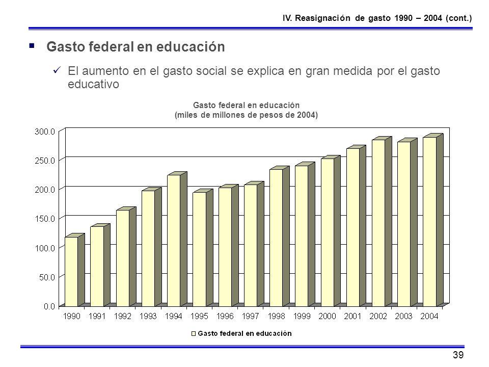 39 Gasto federal en educación El aumento en el gasto social se explica en gran medida por el gasto educativo Gasto federal en educación (miles de mill
