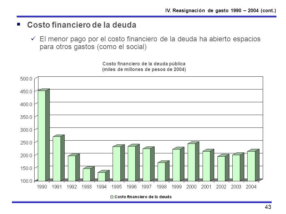 43 Costo financiero de la deuda El menor pago por el costo financiero de la deuda ha abierto espacios para otros gastos (como el social) Costo financi