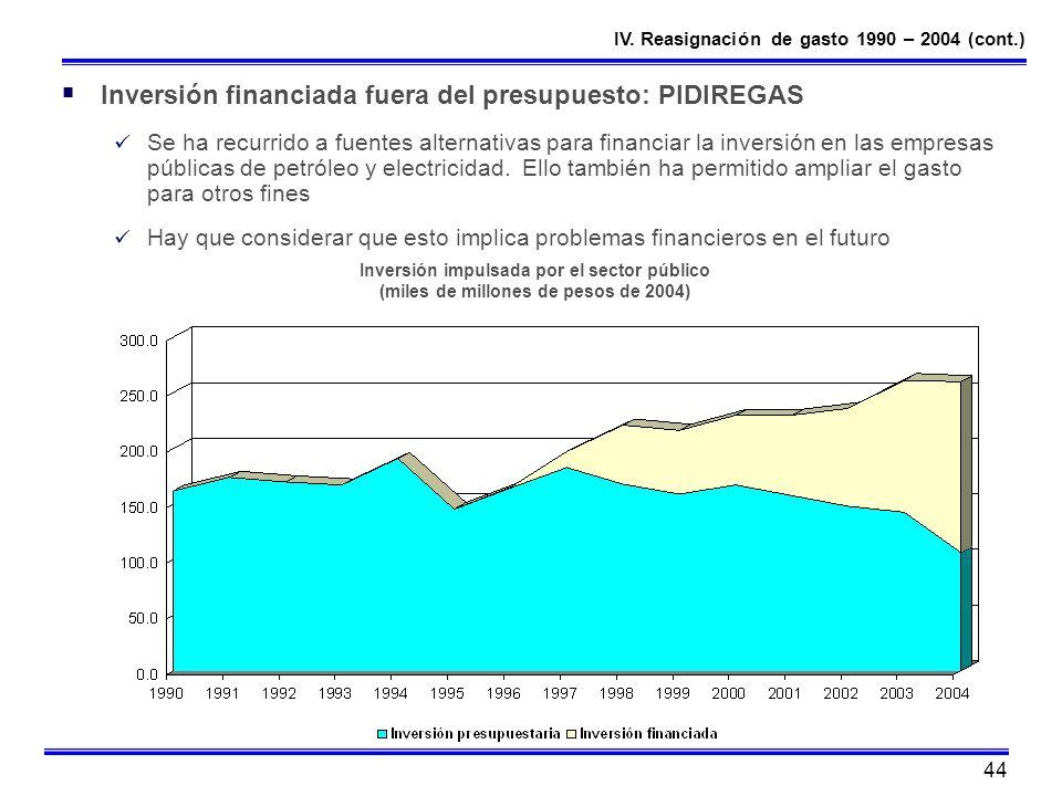44 Inversión financiada fuera del presupuesto: PIDIREGAS Se ha recurrido a fuentes alternativas para financiar la inversión en las empresas públicas d
