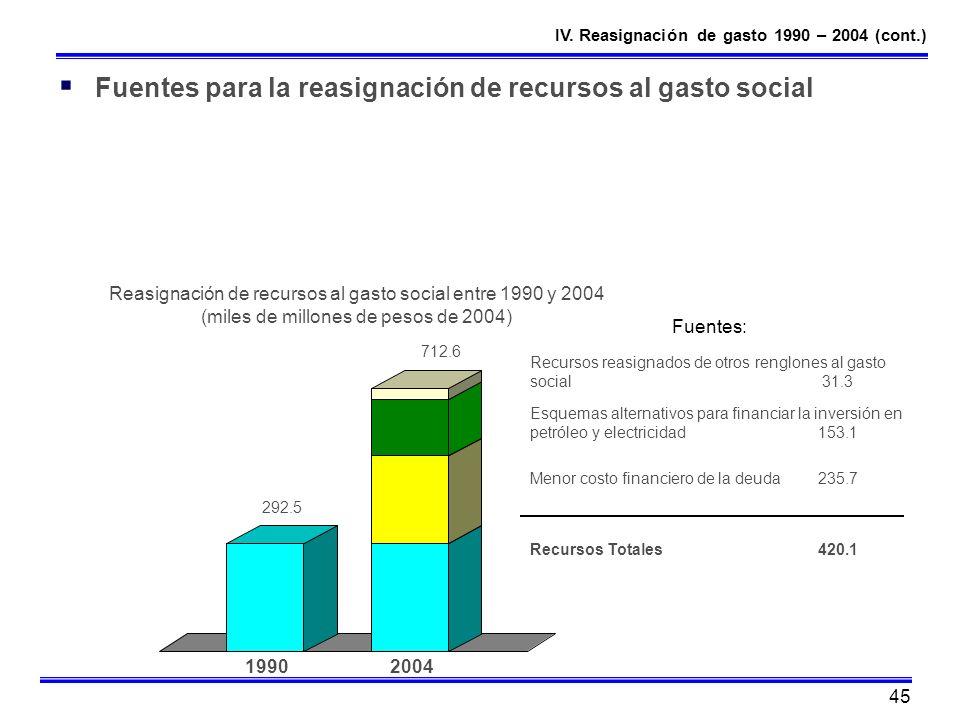 45 Fuentes para la reasignación de recursos al gasto social Reasignación de recursos al gasto social entre 1990 y 2004 (miles de millones de pesos de