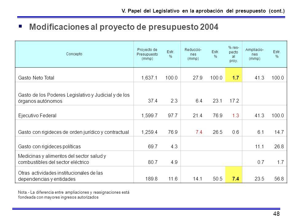 48 Concepto Proyecto de Presupuesto (mmp) Estr. % Reduccio- nes (mmp) Estr. % % res- pecto al proy. Ampliacio- nes (mmp) Estr. % Gasto Neto Total1,637