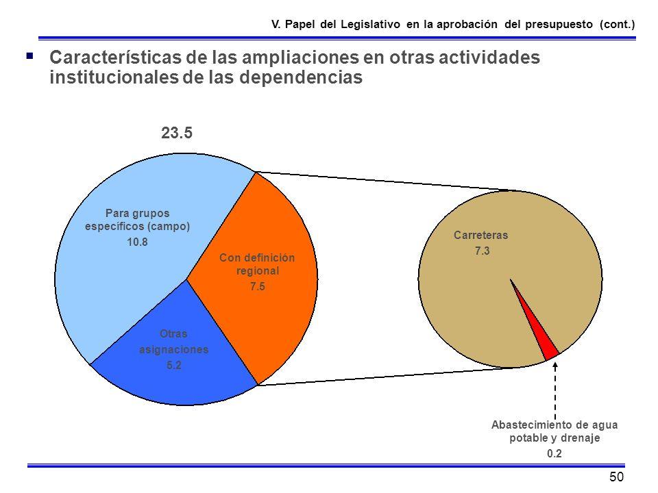 50 Características de las ampliaciones en otras actividades institucionales de las dependencias Para grupos específicos (campo) 10.8 Con definición re