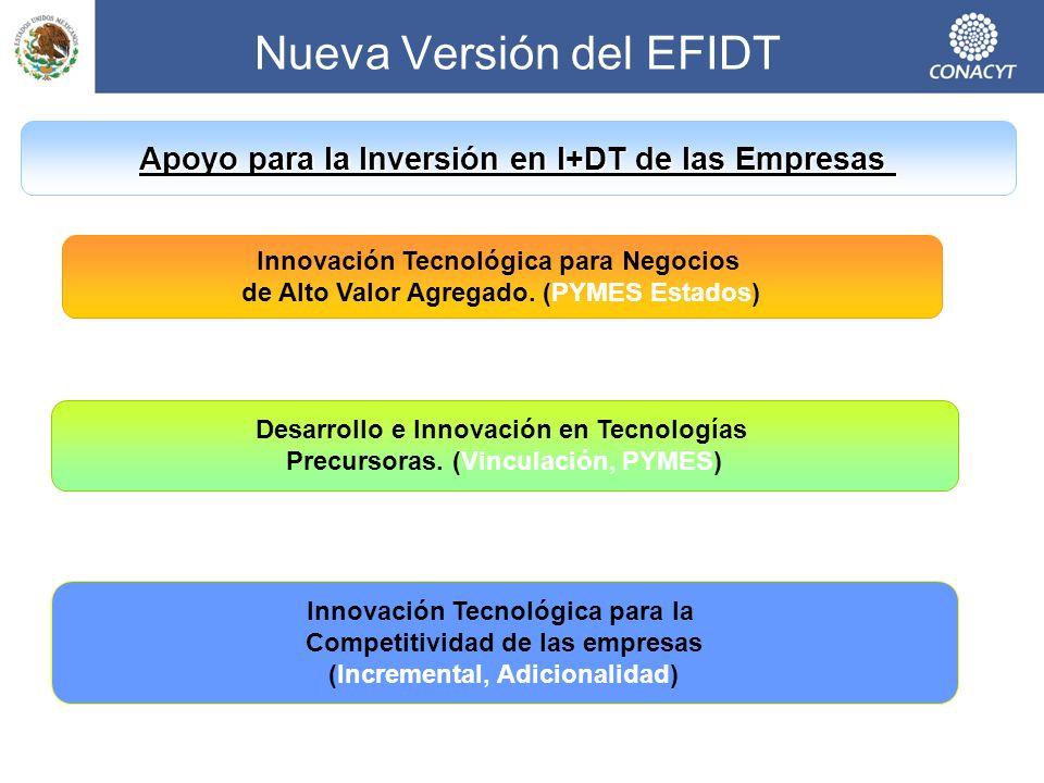 Apoyo para la Inversión en I+DT de las Empresas Innovación Tecnológica para Negocios de Alto Valor Agregado.
