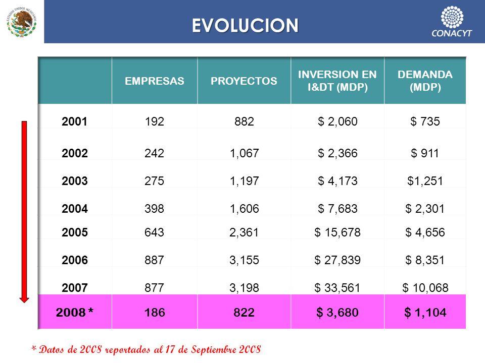 EVOLUCION * Datos de 2008 reportados al 17 de Septiembre 2008
