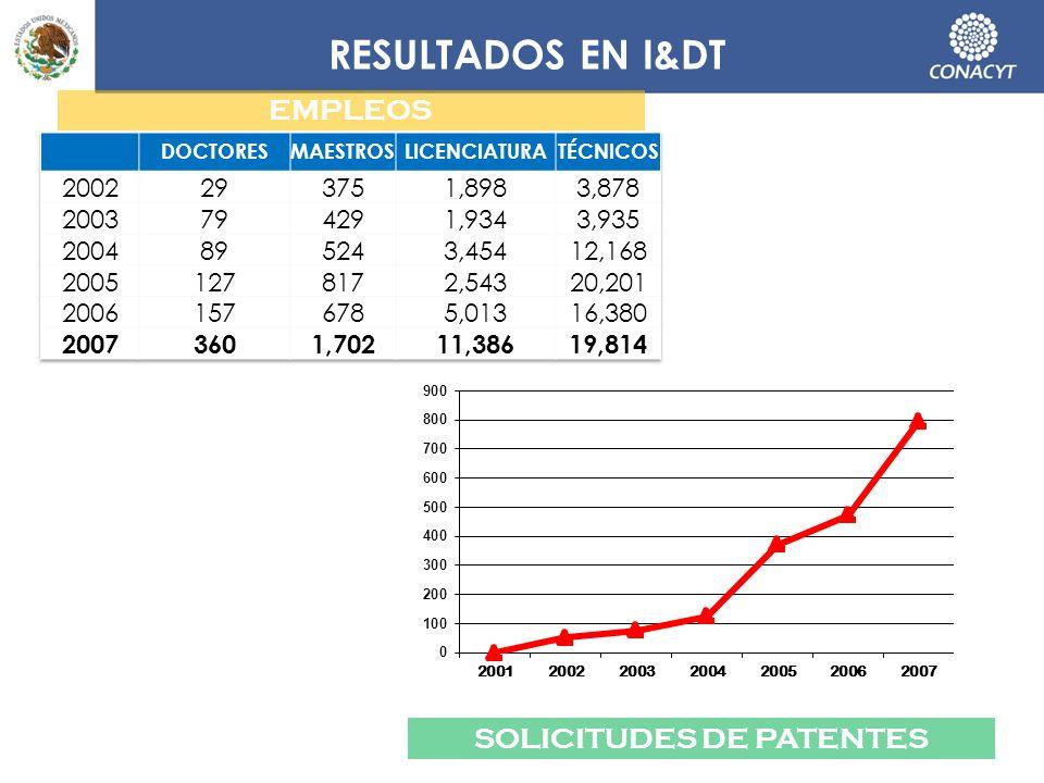 RESULTADOS EN I&DT SOLICITUDES DE PATENTES EMPLEOS