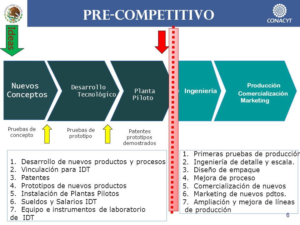 Nuevos Conceptos Desarrollo Tecnológico Planta Piloto Ingeniería Ideas Pruebas de concepto 1.Desarrollo de nuevos productos y procesos 2.Vinculación p