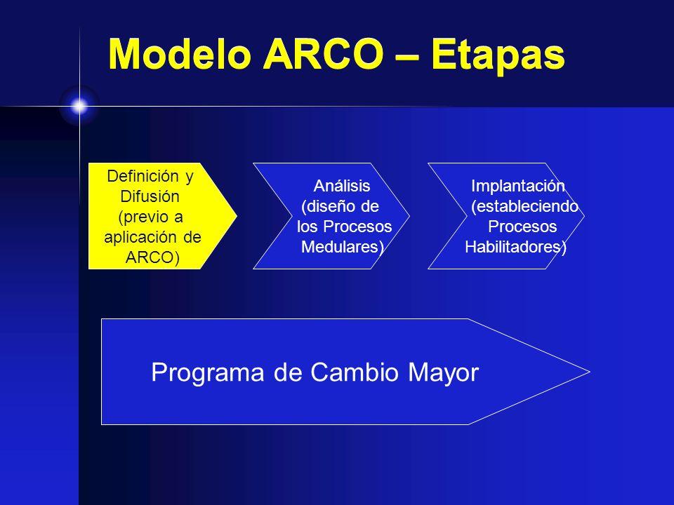 Modelo ARCO – Etapas Definición y Difusión (previo a aplicación de ARCO) Análisis (diseño de los Procesos Medulares) Implantación (estableciendo Proce