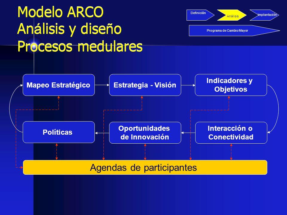 Modelo ARCO An á lisis y dise ñ o Procesos medulares Mapeo EstratégicoEstrategia - Visión Indicadores y Objetivos Interacción o Conectividad Oportunid