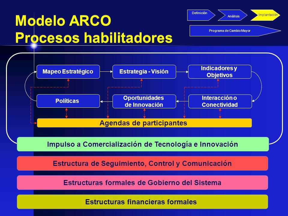 Mapeo EstratégicoEstrategia - Visión Indicadores y Objetivos Interacción o Conectividad Oportunidades de Innovación Políticas Agendas de participantes