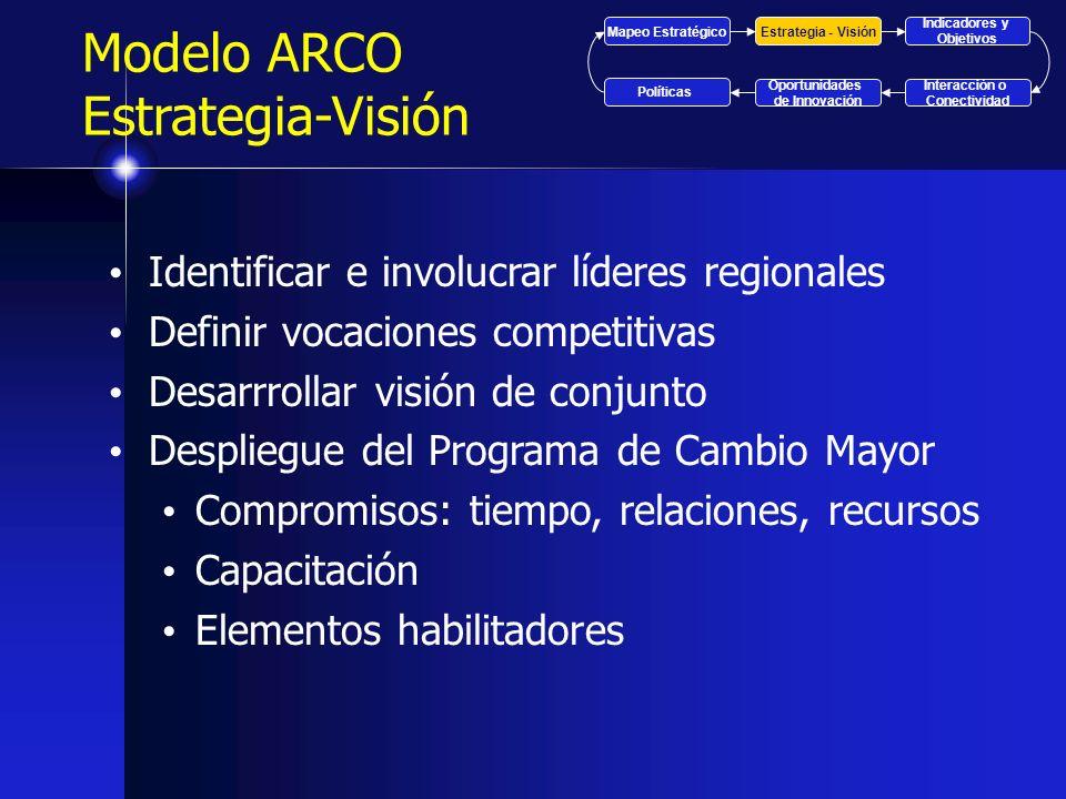 Modelo ARCO Estrategia-Visión Identificar e involucrar líderes regionales Definir vocaciones competitivas Desarrrollar visión de conjunto Despliegue d