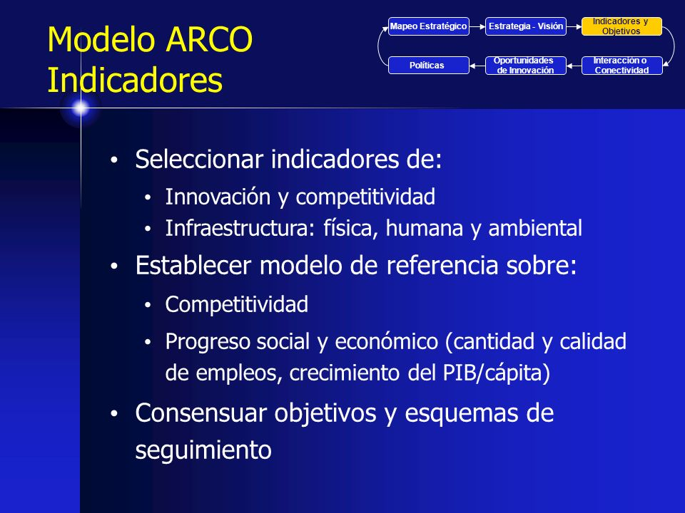 Modelo ARCO Indicadores Seleccionar indicadores de: Innovación y competitividad Infraestructura: física, humana y ambiental Establecer modelo de refer