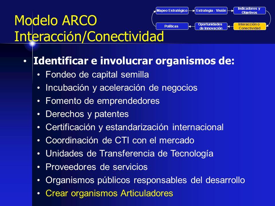 Modelo ARCO Interacci ó n/Conectividad Identificar e involucrar organismos de: Fondeo de capital semilla Incubación y aceleración de negocios Fomento