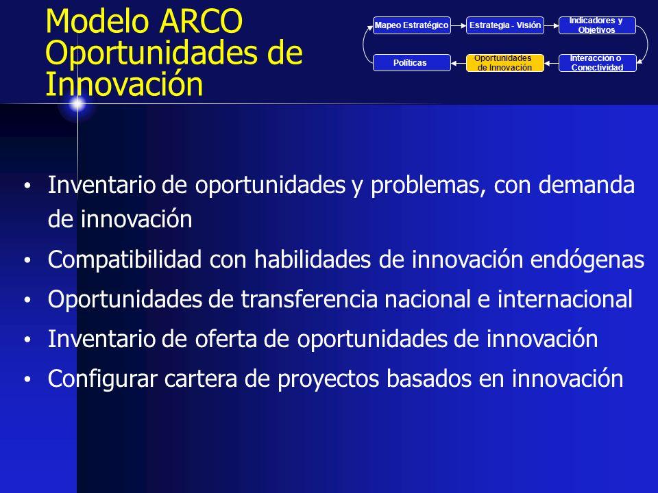 Inventario de oportunidades y problemas, con demanda de innovación Compatibilidad con habilidades de innovación endógenas Oportunidades de transferenc