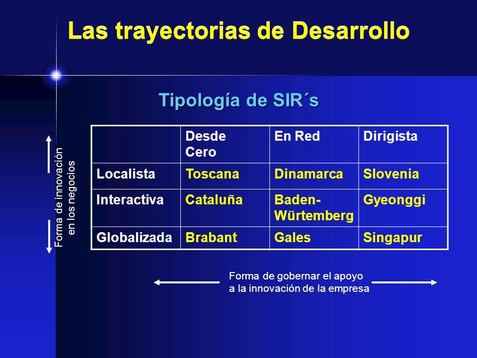 Las trayectorias de Desarrollo Tipología de SIR´s Desde Cero En RedDirigista LocalistaToscanaDinamarcaSlovenia InteractivaCataluñaBaden- Würtemberg Gy