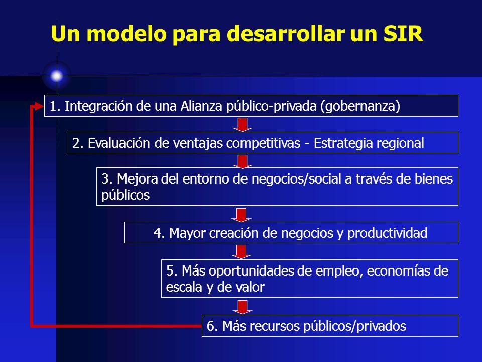 Un modelo para desarrollar un SIR 2. Evaluación de ventajas competitivas - Estrategia regional 6. Más recursos públicos/privados 5. Más oportunidades
