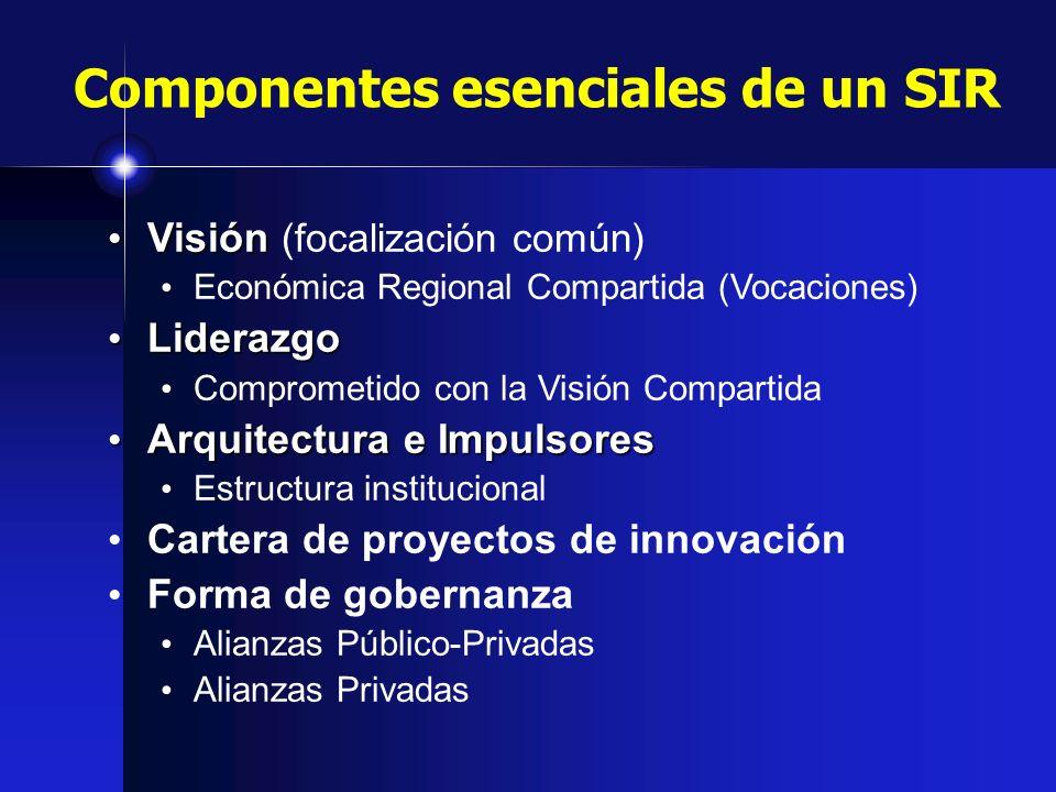 Componentes esenciales de un SIR Visión Visión (focalización común) Económica Regional Compartida (Vocaciones) Liderazgo Liderazgo Comprometido con la