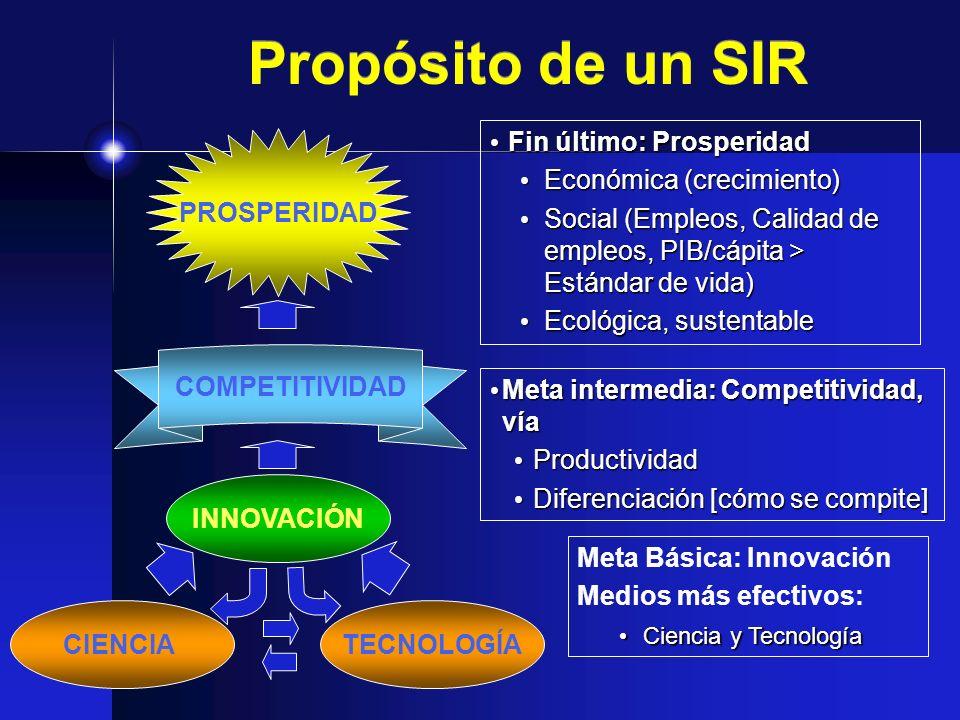 Propósito de un SIR Fin último: Prosperidad Fin último: Prosperidad Económica (crecimiento) Económica (crecimiento) Social (Empleos, Calidad de empleo