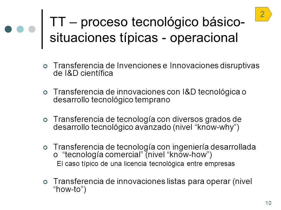 10 TT – proceso tecnológico básico- situaciones típicas - operacional 2 Transferencia de Invenciones e Innovaciones disruptivas de I&D científica Tran
