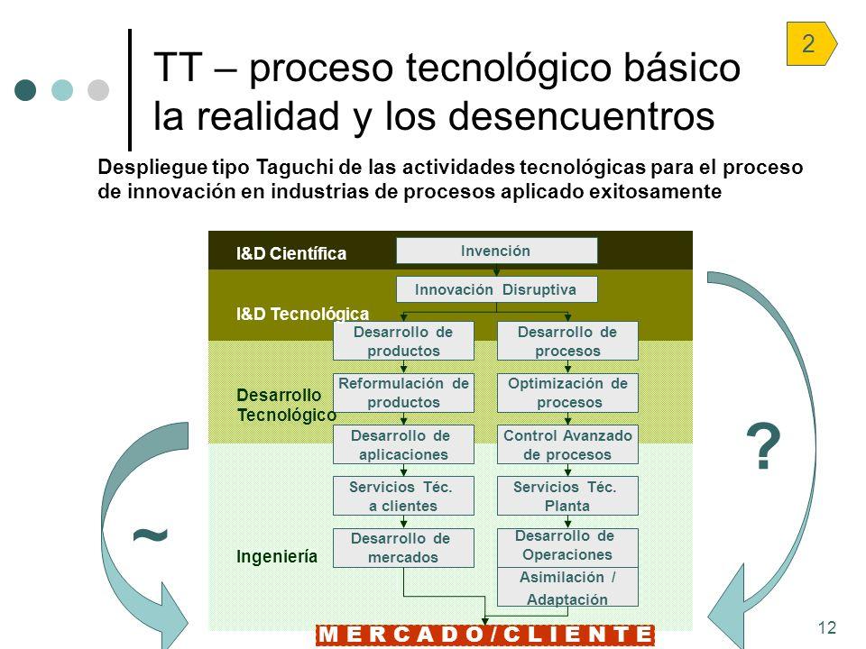 12 * M E R C A D O / C L I E N T E Desarrollo de mercados Servicios Téc. a clientes Desarrollo de aplicaciones Reformulación de productos Desarrollo d