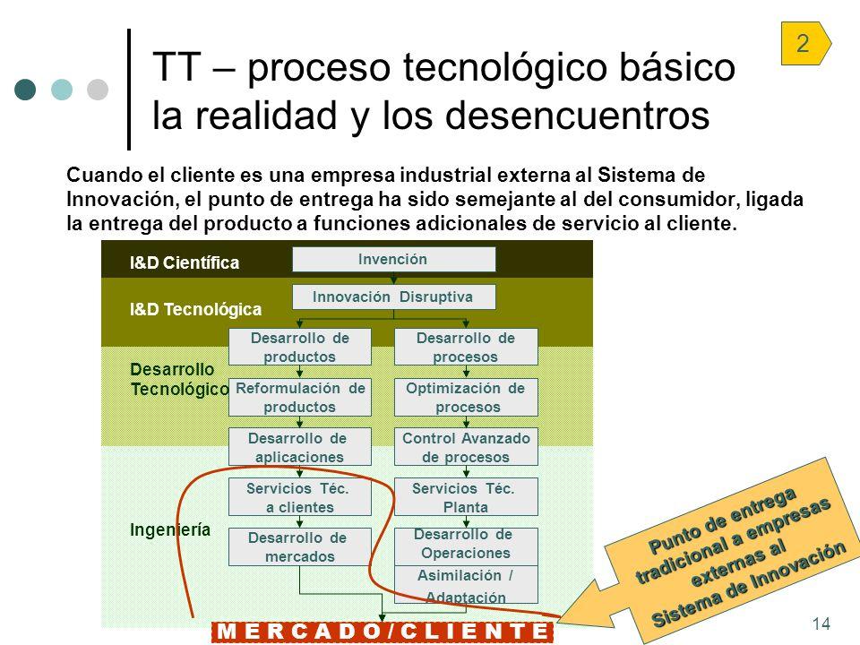 14 Cuando el cliente es una empresa industrial externa al Sistema de Innovación, el punto de entrega ha sido semejante al del consumidor, ligada la en