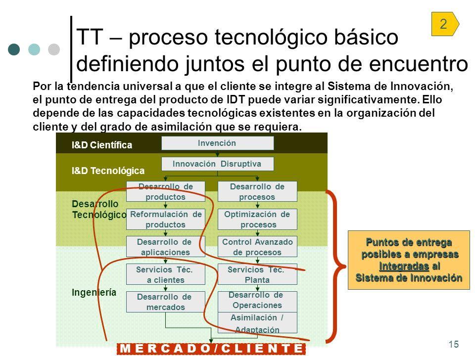 15 Por la tendencia universal a que el cliente se integre al Sistema de Innovación, el punto de entrega del producto de IDT puede variar significativa