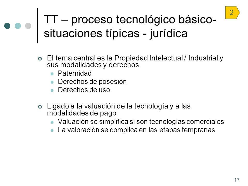 17 TT – proceso tecnológico básico- situaciones típicas - jurídica 2 El tema central es la Propiedad Intelectual / Industrial y sus modalidades y dere