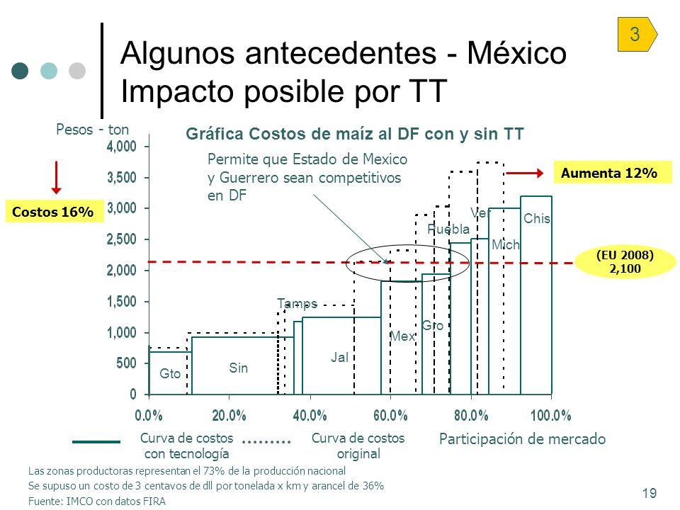 19 Algunos antecedentes - México Impacto posible por TT Las zonas productoras representan el 73% de la producción nacional Se supuso un costo de 3 cen