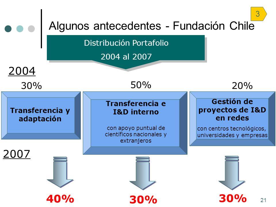 21 Distribución Portafolio 2004 al 2007 Transferencia e I&D interno con apoyo puntual de científicos nacionales y extranjeros Transferencia y adaptaci