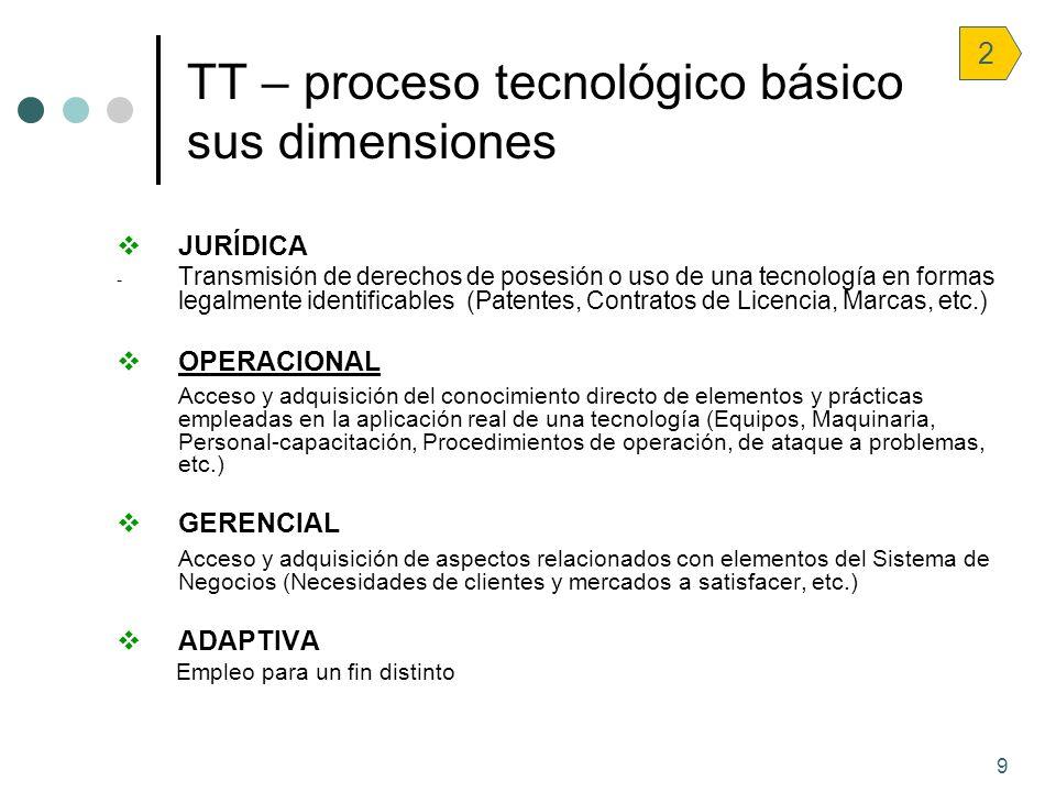 9 TT – proceso tecnológico básico sus dimensiones JURÍDICA - Transmisión de derechos de posesión o uso de una tecnología en formas legalmente identifi