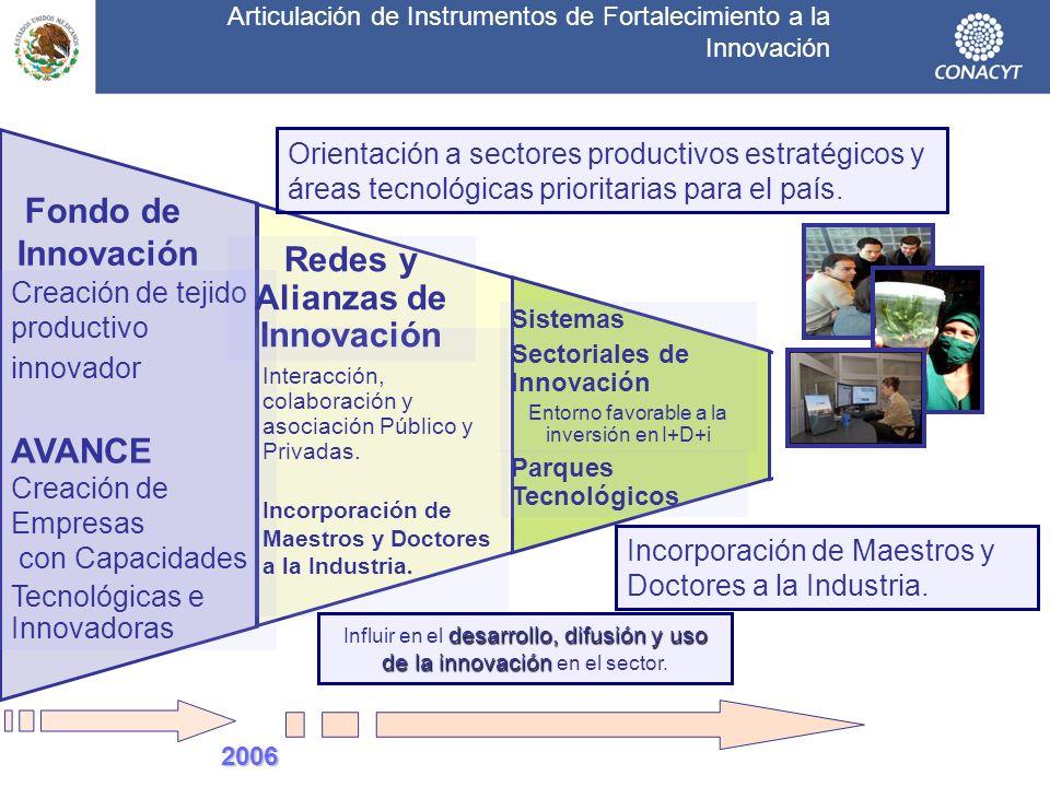 Articulación de Instrumentos de Fortalecimiento a la Innovación Creación de tejido productivo innovador AVANCE Creación de Empresas con Capacidades Te