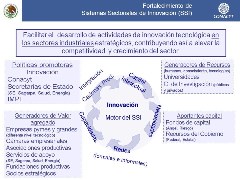 Fortalecimiento de Sistemas Sectoriales de Innovación (SSI) Impactos en: Crecimiento del los sectores productivos Crecimiento del los sectores productivos, contribución al PIB.