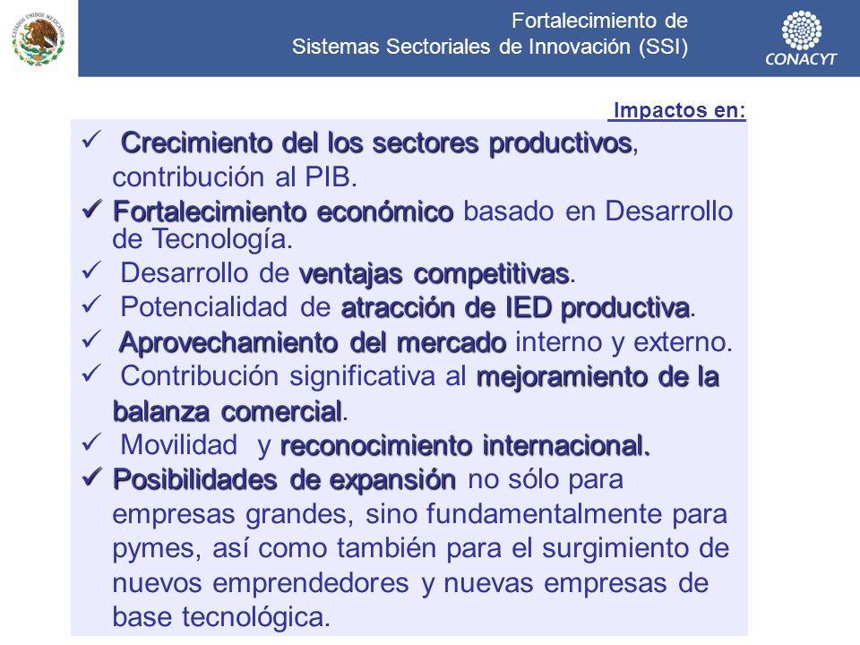 Fortalecimiento de Sistemas Sectoriales de Innovación (SSI) Impactos en: Crecimiento del los sectores productivos Crecimiento del los sectores product