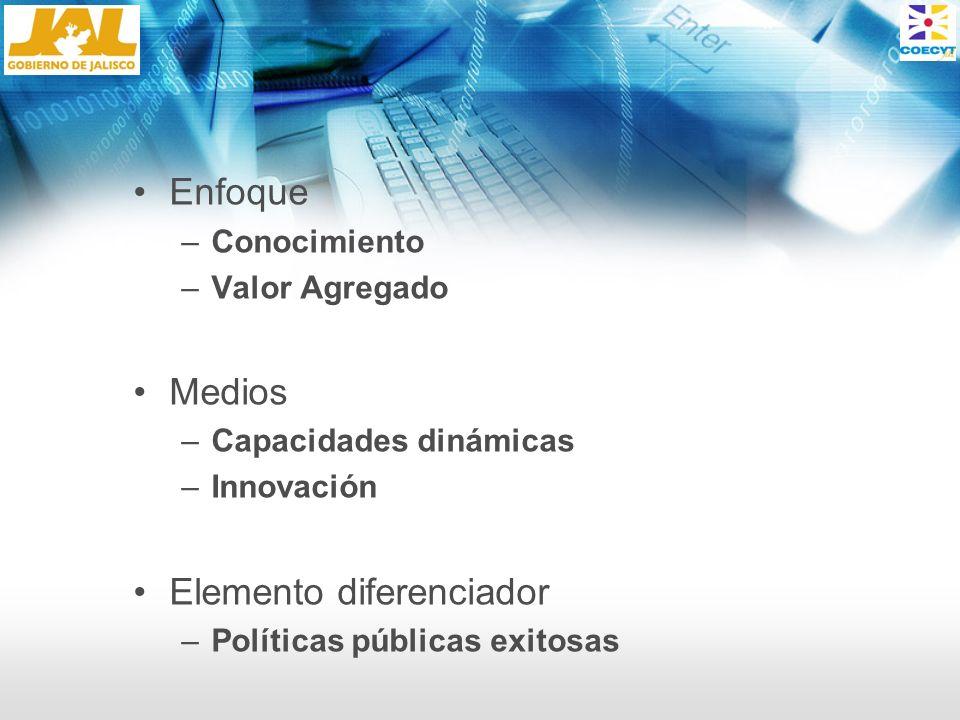 Enfoque –Conocimiento –Valor Agregado Medios –Capacidades dinámicas –Innovación Elemento diferenciador –Políticas públicas exitosas
