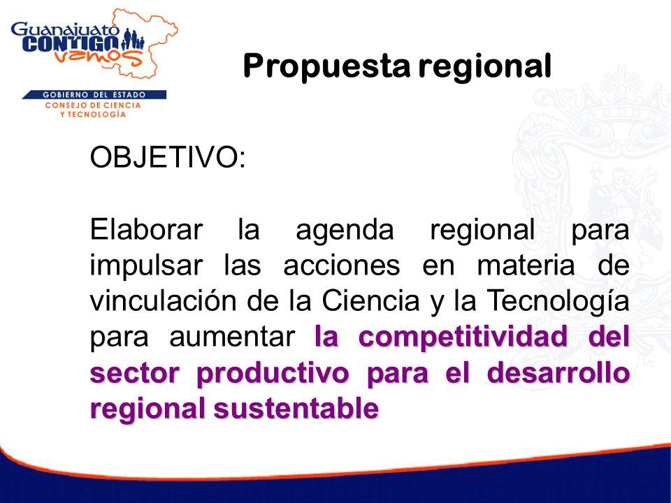 Propuesta regional OBJETIVO: la competitividad del sector productivo para el desarrollo regional sustentable Elaborar la agenda regional para impulsar