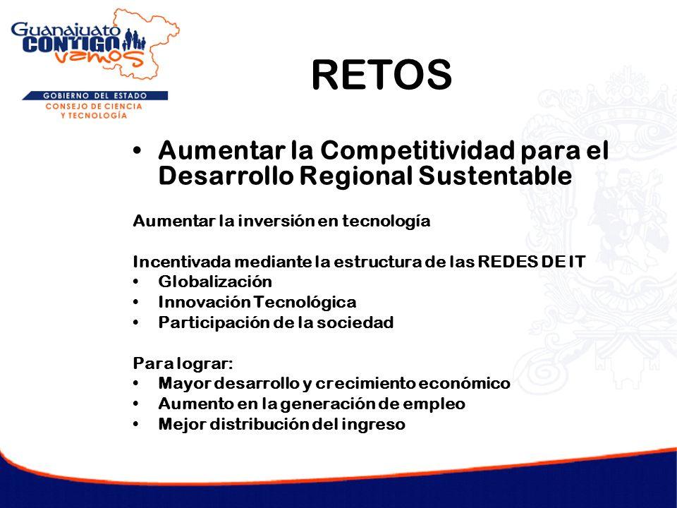 Aumentar la Competitividad para el Desarrollo Regional Sustentable Aumentar la inversión en tecnología Incentivada mediante la estructura de las REDES