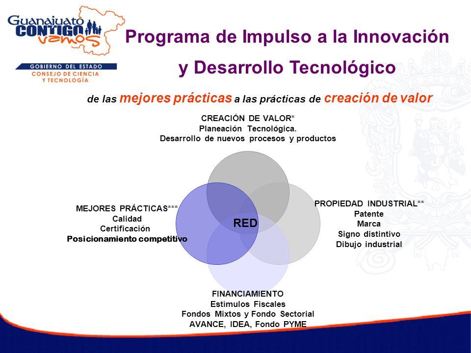 de las mejores prácticas a las prácticas de creación de valor RED Programa de Impulso a la Innovación y Desarrollo Tecnológico