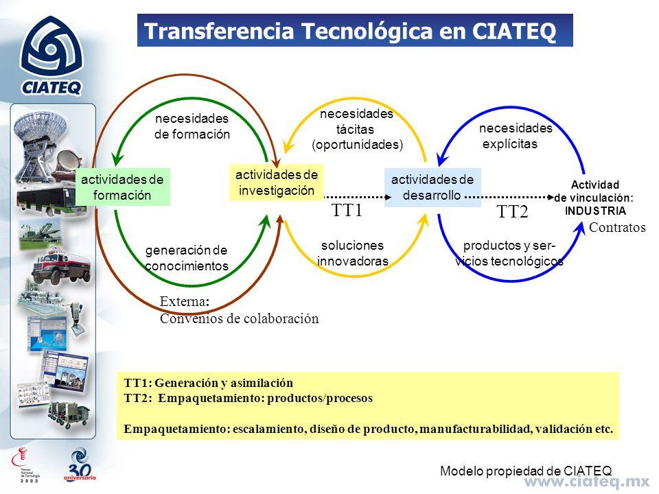 Transferencia Tecnológica en CIATEQ Modelo propiedad de CIATEQ necesidades explícitas productos y ser- vicios tecnológicos actividades de desarrollo n