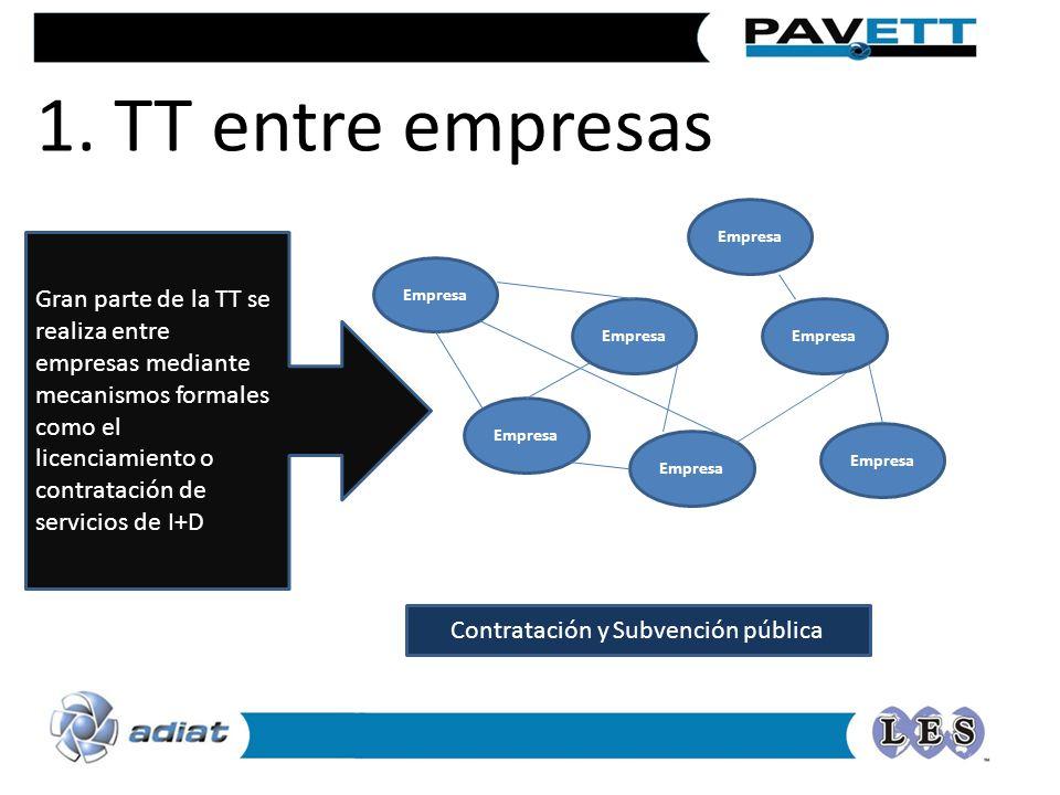 1. TT entre empresas Empresa Gran parte de la TT se realiza entre empresas mediante mecanismos formales como el licenciamiento o contratación de servi