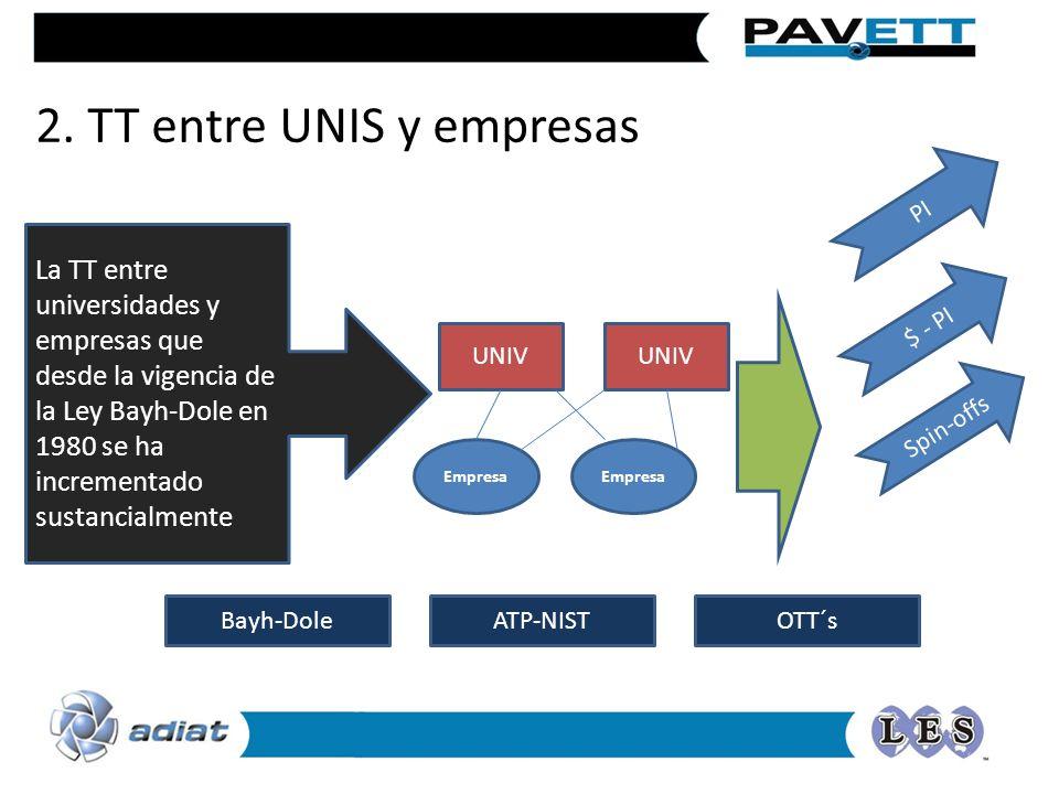 Empresa UNIV Empresa UNIV La TT entre universidades y empresas que desde la vigencia de la Ley Bayh-Dole en 1980 se ha incrementado sustancialmente Ba