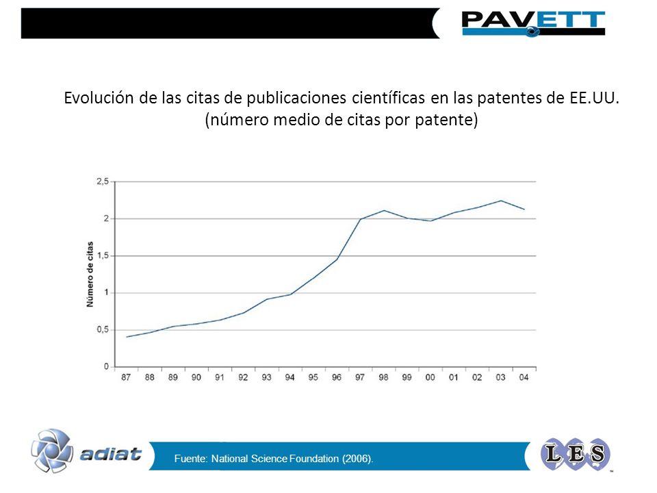 Evolución de las citas de publicaciones científicas en las patentes de EE.UU. (número medio de citas por patente) Fuente: National Science Foundation