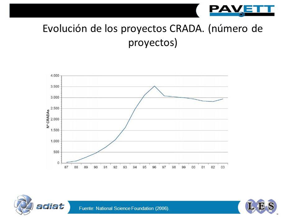 Evolución de los proyectos CRADA. (número de proyectos) Fuente: National Science Foundation (2006).