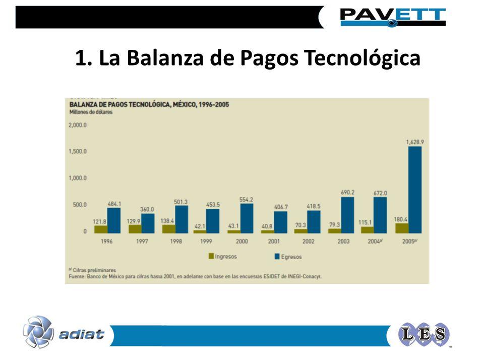 1. La Balanza de Pagos Tecnológica