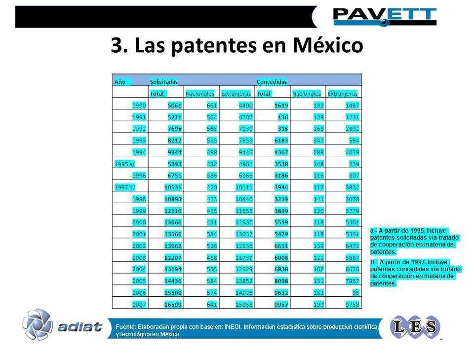 3. Las patentes en México AñoSolicitadas Concedidas TotalNacionalesExtranjerasTotalNacionalesExtranjeras 19905061661440016191321487 199152715644707136
