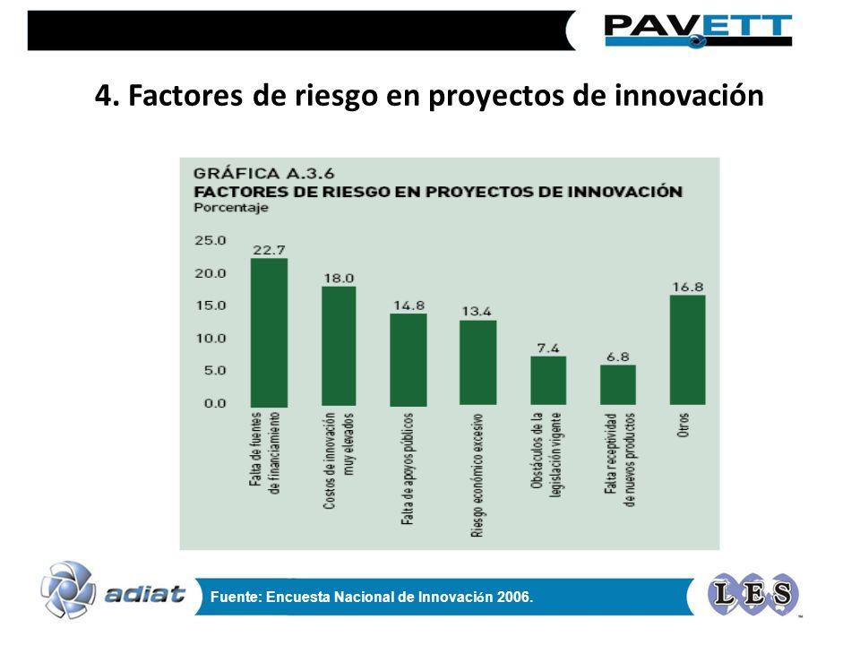 4. Factores de riesgo en proyectos de innovación Fuente: Encuesta Nacional de Innovaci ó n 2006.